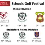 Kenako share lead after Day 1 of the KeNako Schools Golf Festival