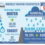 Weekly Water Statistics 22 November 2017