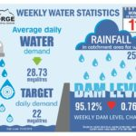 Weekly water stats 21 Feb2018